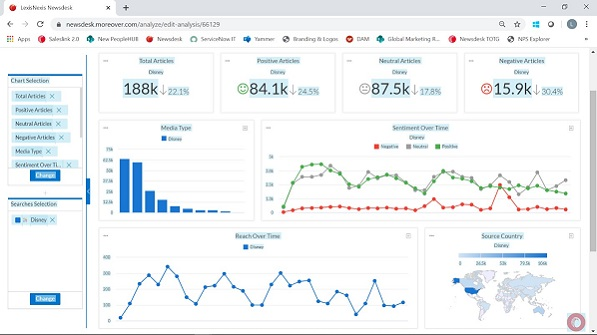 Nexis Newsdesk™ provides a variety of ways to share data and insights